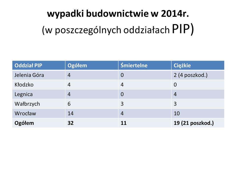 wypadki budownictwie w 2014r. (w poszczególnych oddziałach PIP)
