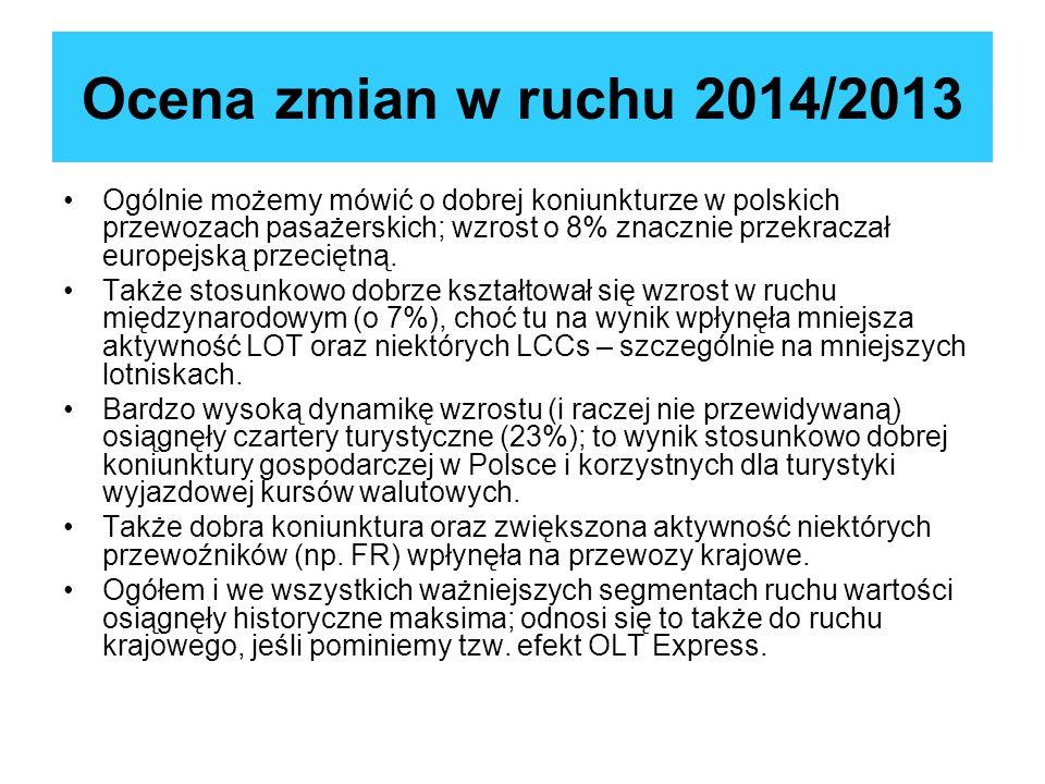 Ocena zmian w ruchu 2014/2013 Ogólnie możemy mówić o dobrej koniunkturze w polskich przewozach pasażerskich; wzrost o 8% znacznie przekraczał europejs
