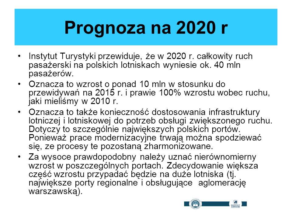 Prognoza na 2020 r Instytut Turystyki przewiduje, że w 2020 r. całkowity ruch pasażerski na polskich lotniskach wyniesie ok. 40 mln pasażerów. Oznacza