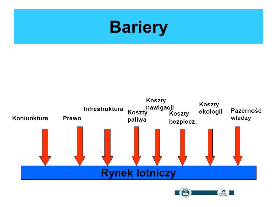 Bariery Rynek lotniczy KoniunkturaPrawo Infrastruktura Koszty paliwa Koszty bezpiecz. Koszty ekologii Pazerność władzy Koszty nawigacji