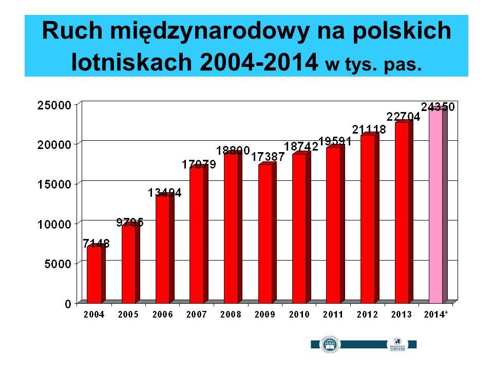 Ruch międzynarodowy na polskich lotniskach 2004-2014 w tys. pas.
