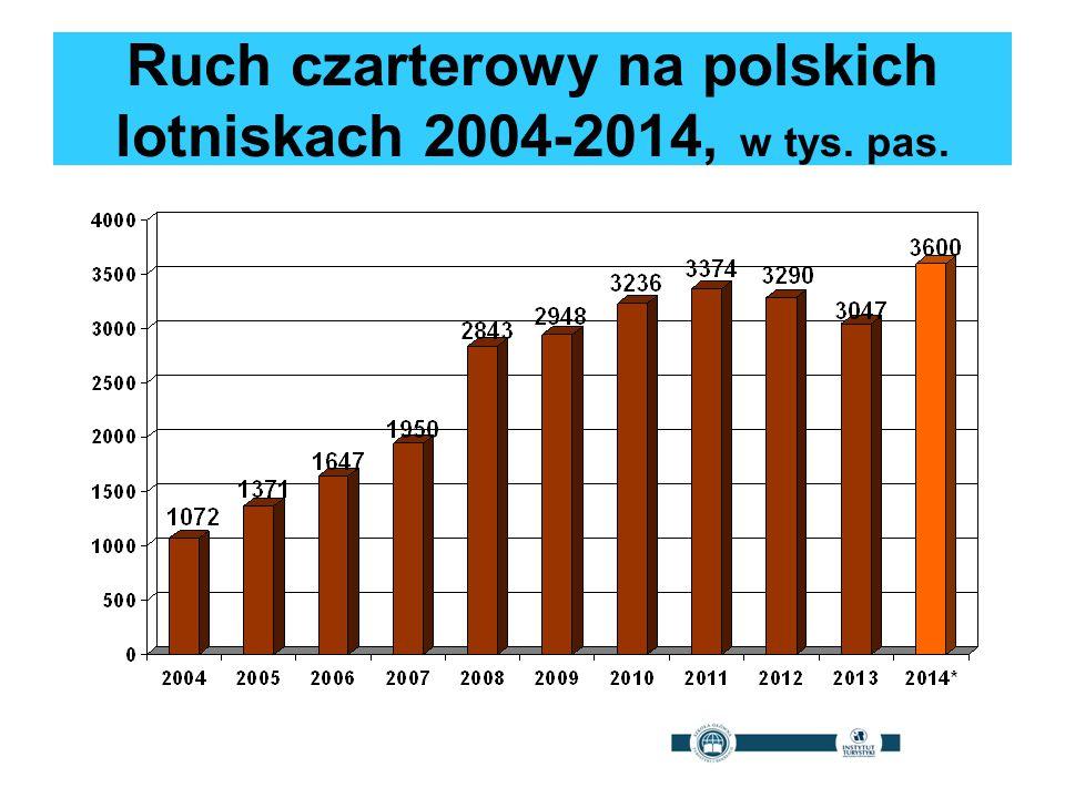 Ruch czarterowy na polskich lotniskach 2004-2014, w tys. pas.