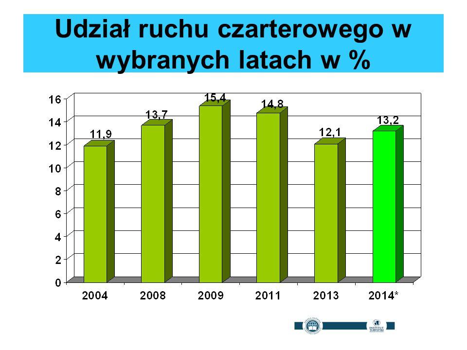 Udział ruchu czarterowego w wybranych latach w %