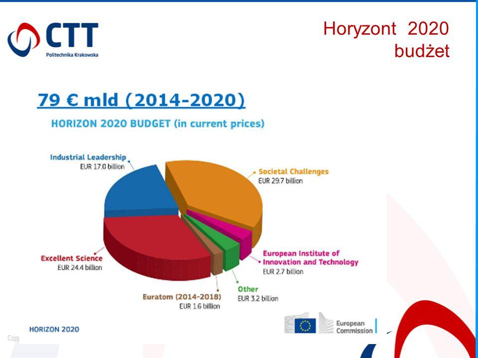 Horizon 2020 – zasady uczestnictwa 1.