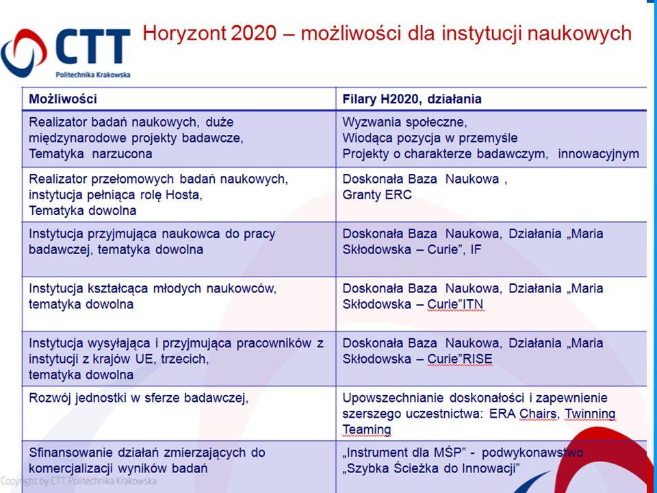 Horizon 2020 – zasady uczestnictwa 5.