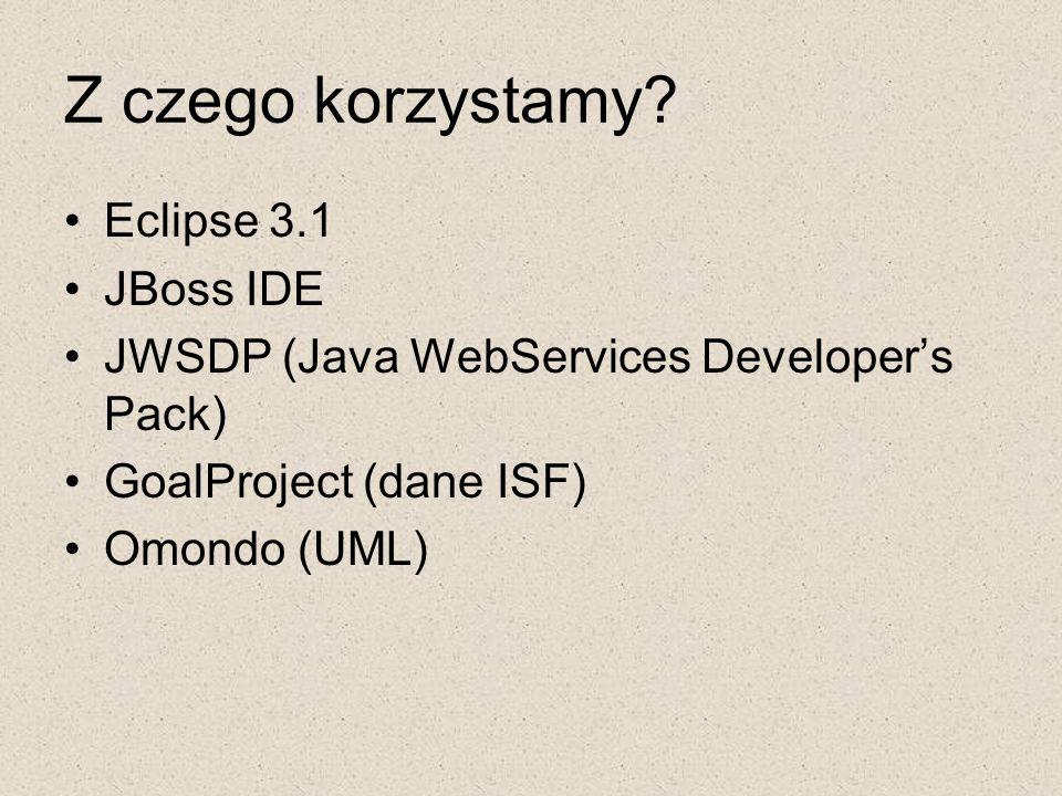Z czego korzystamy? Eclipse 3.1 JBoss IDE JWSDP (Java WebServices Developer's Pack) GoalProject (dane ISF) Omondo (UML)
