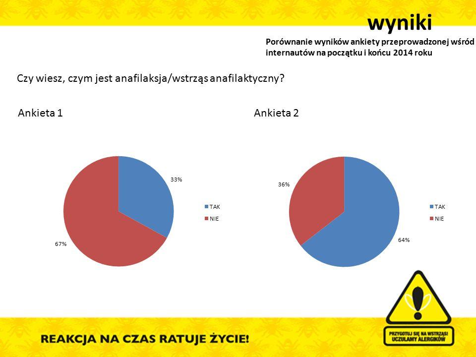 Ankieta 1Ankieta 2 Czy wiesz, czym jest anafilaksja/wstrząs anafilaktyczny? wyniki Porównanie wyników ankiety przeprowadzonej wśród internautów na poc