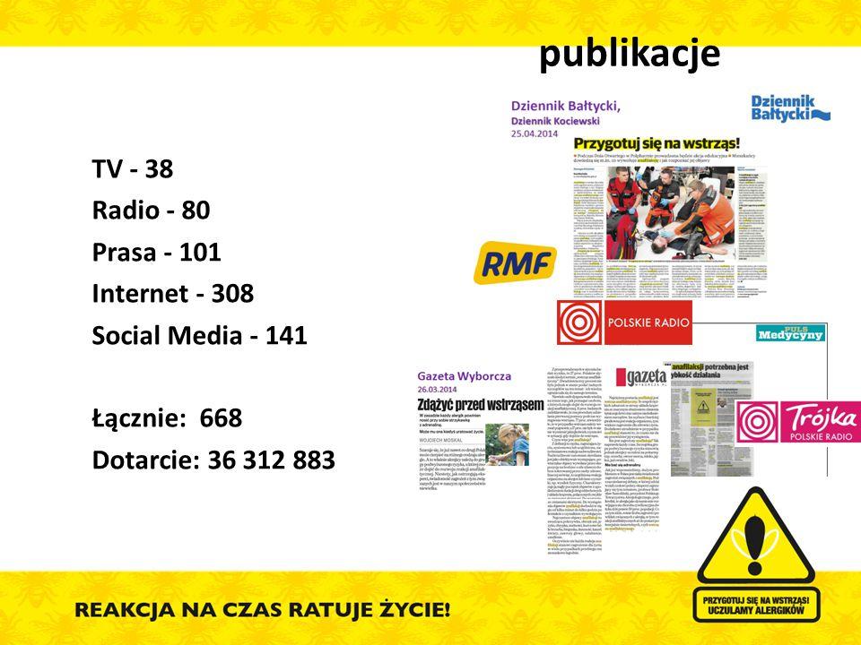 publikacje  TV - 38  Radio - 80  Prasa - 101  Internet - 308  Social Media - 141  Łącznie: 668  Dotarcie: 36 312 883
