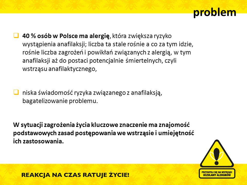 problem  40 % osób w Polsce ma alergię, która zwiększa ryzyko wystąpienia anafilaksji; liczba ta stale rośnie a co za tym idzie, rośnie liczba zagroż
