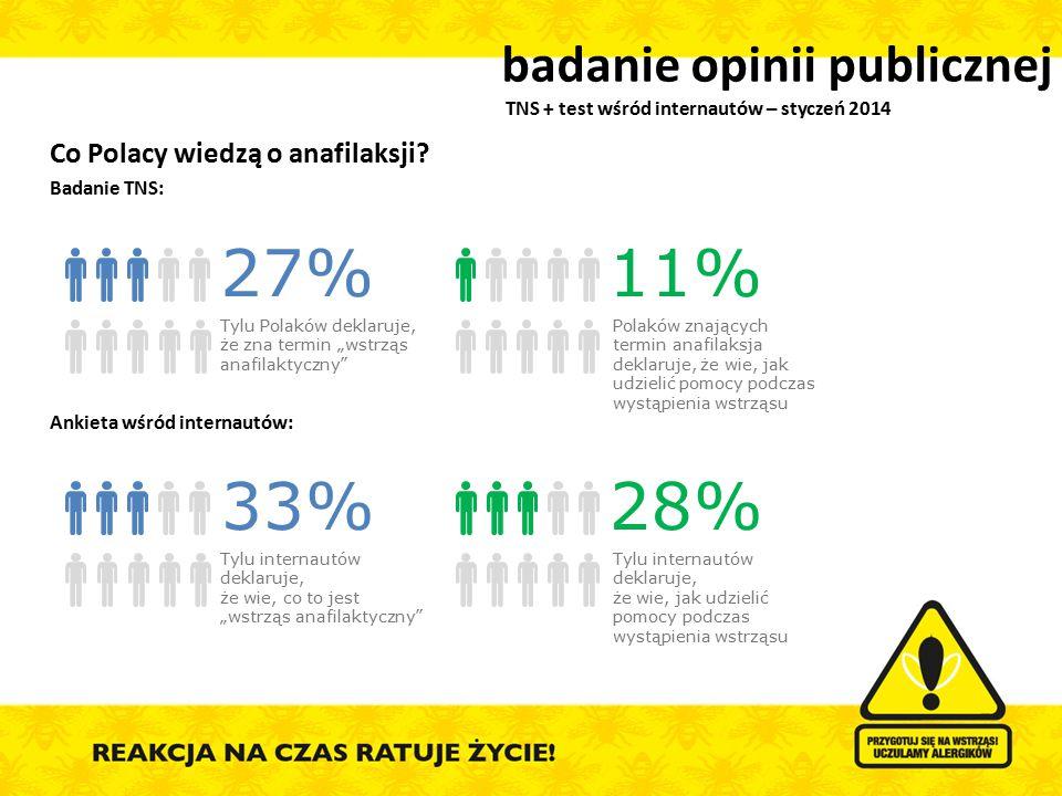 Co Polacy wiedzą o anafilaksji? Badanie TNS: Ankieta wśród internautów: badanie opinii publicznej TNS + test wśród internautów – styczeń 2014 27% Tylu