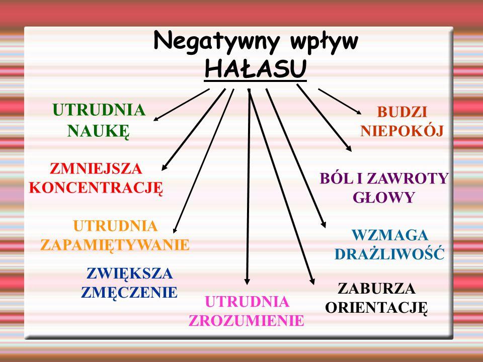 Negatywny wpływ HAŁASU UTRUDNIA NAUKĘ ZMNIEJSZA KONCENTRACJĘ ZWIĘKSZA ZMĘCZENIE UTRUDNIA ZAPAMIĘTYWANIE UTRUDNIA ZROZUMIENIE ZABURZA ORIENTACJĘ WZMAGA