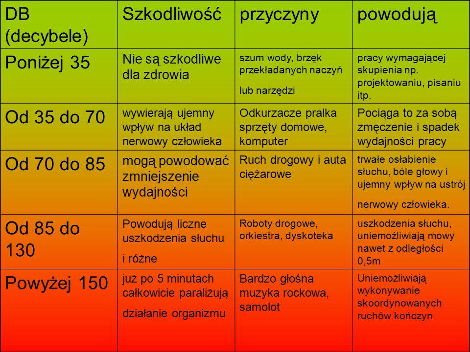 DB (decybele) Szkodliwośćprzyczynypowodują Poniżej 35 Nie są szkodliwe dla zdrowia szum wody, brzęk przekładanych naczyń lub narzędzi pracy wymagające