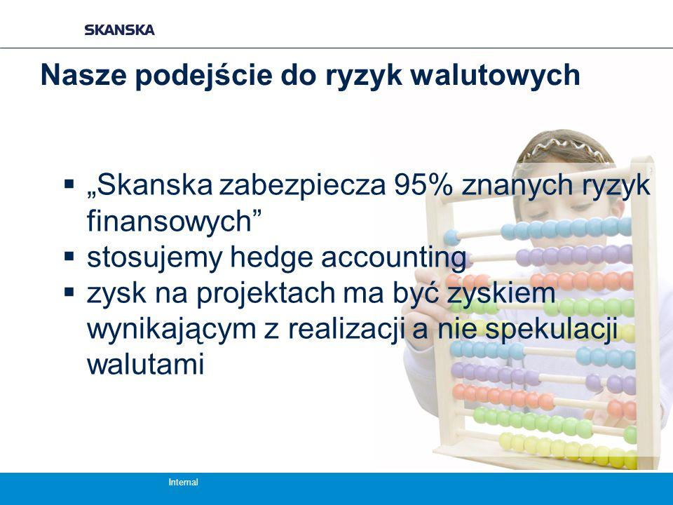 """Internal Nasze podejście do ryzyk walutowych  """"Skanska zabezpiecza 95% znanych ryzyk finansowych  stosujemy hedge accounting  zysk na projektach ma być zyskiem wynikającym z realizacji a nie spekulacji walutami"""
