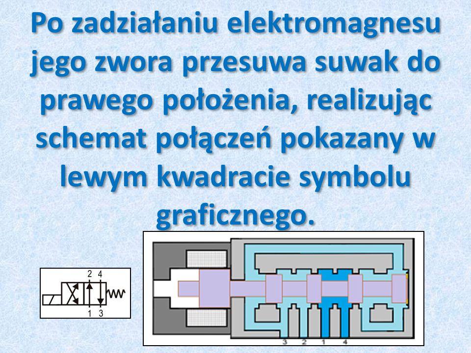 Po zadziałaniu elektromagnesu jego zwora przesuwa suwak do prawego położenia, realizując schemat połączeń pokazany w lewym kwadracie symbolu graficzne