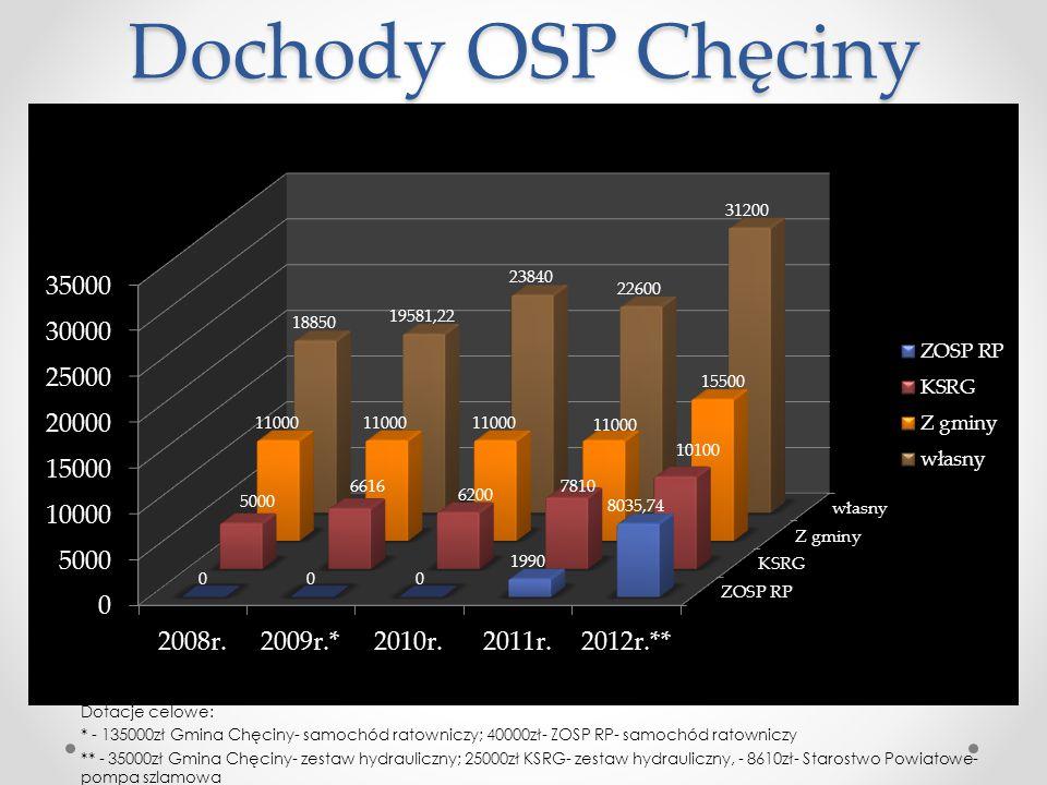 Dochody OSP Chęciny Dotacje celowe: * - 135000zł Gmina Chęciny- samochód ratowniczy; 40000zł- ZOSP RP- samochód ratowniczy ** - 35000zł Gmina Chęciny-