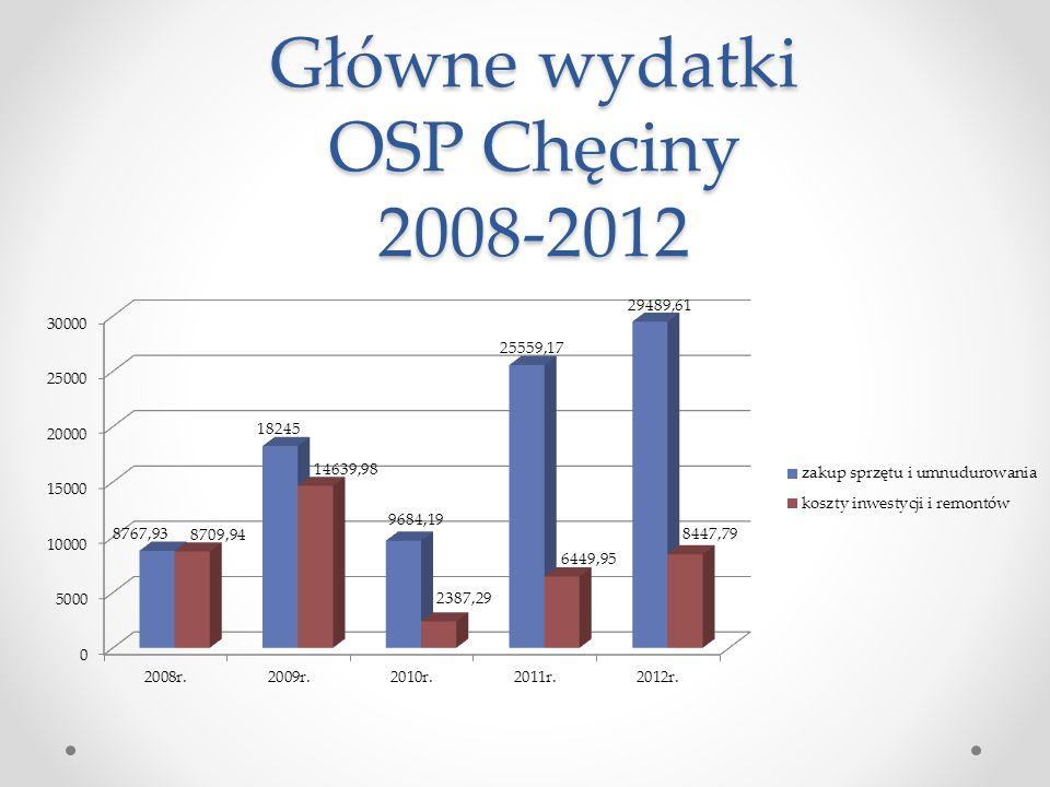 Główne wydatki OSP Chęciny 2008-2012