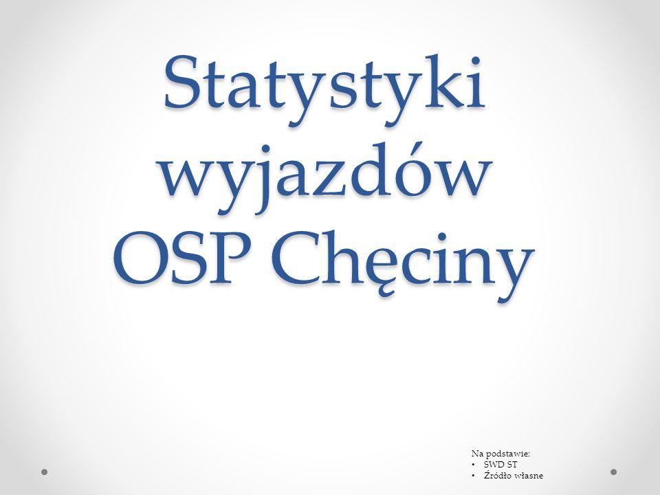 Statystyki wyjazdów OSP Chęciny Na podstawie: SWD ST Źródło własne