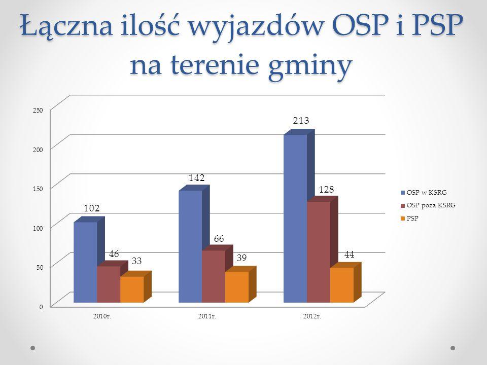 Łączna ilość wyjazdów OSP i PSP na terenie gminy