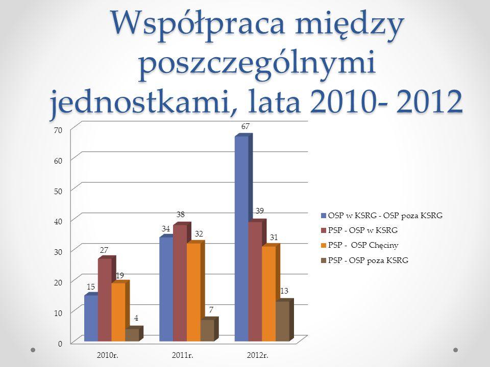 Współpraca między poszczególnymi jednostkami, lata 2010- 2012