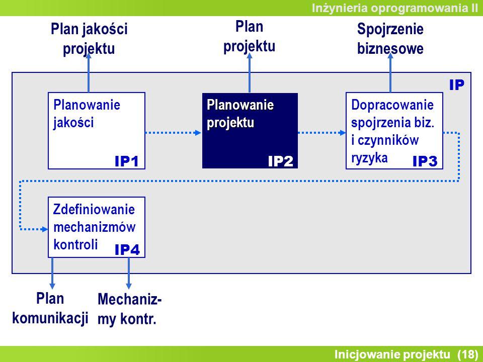 Inicjowanie projektu (18) Inżynieria oprogramowania II Zdefiniowanie mechanizmów kontroli Planowanie jakości Planowanie projektu Dopracowanie spojrzenia biz.