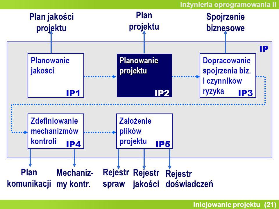 Inicjowanie projektu (21) Inżynieria oprogramowania II Zdefiniowanie mechanizmów kontroli Planowanie jakości Planowanie projektu Dopracowanie spojrzenia biz.