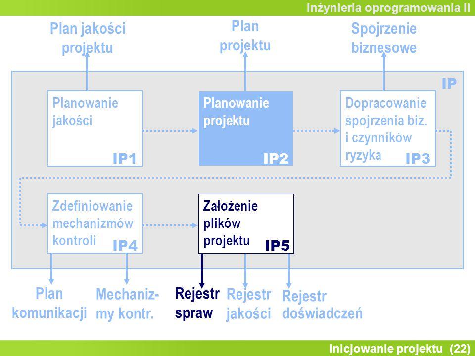 Inicjowanie projektu (22) Inżynieria oprogramowania II Zdefiniowanie mechanizmów kontroli Planowanie jakości Planowanie projektu Dopracowanie spojrzenia biz.