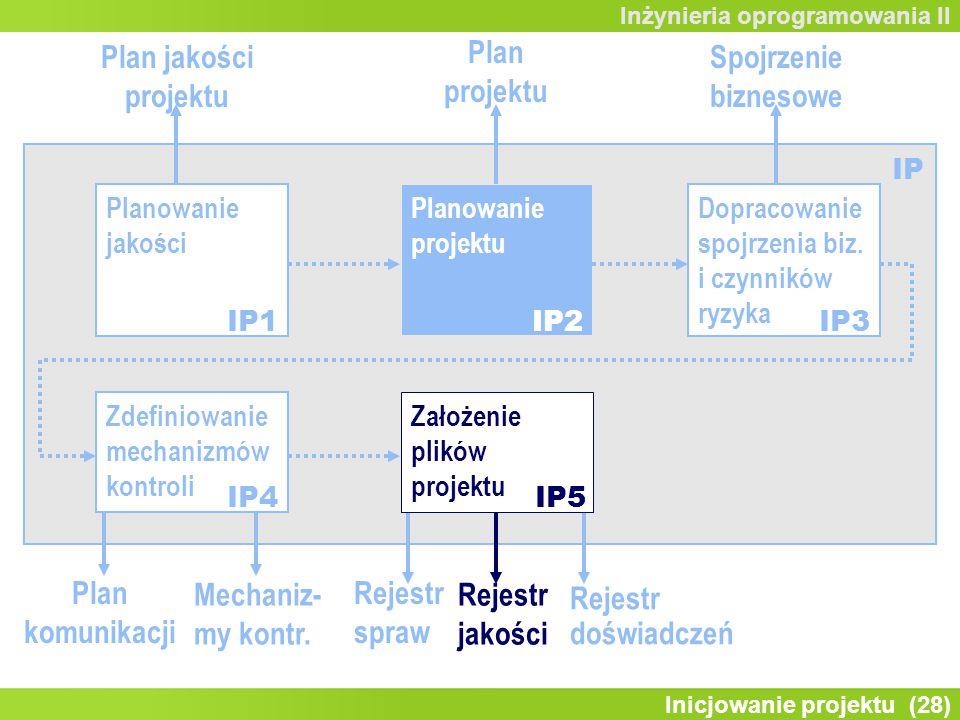 Inicjowanie projektu (28) Inżynieria oprogramowania II Zdefiniowanie mechanizmów kontroli Planowanie jakości Planowanie projektu Dopracowanie spojrzenia biz.