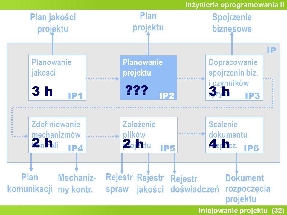 Inicjowanie projektu (32) Inżynieria oprogramowania II Zdefiniowanie mechanizmów kontroli Planowanie jakości Planowanie projektu Dopracowanie spojrzenia biz.