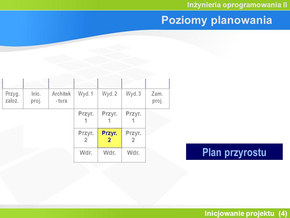 Inicjowanie projektu (4) Inżynieria oprogramowania II Poziomy planowania Przyg.