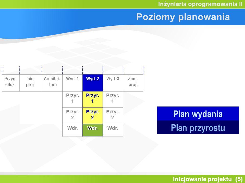 Inicjowanie projektu (5) Inżynieria oprogramowania II Poziomy planowania Przyg.