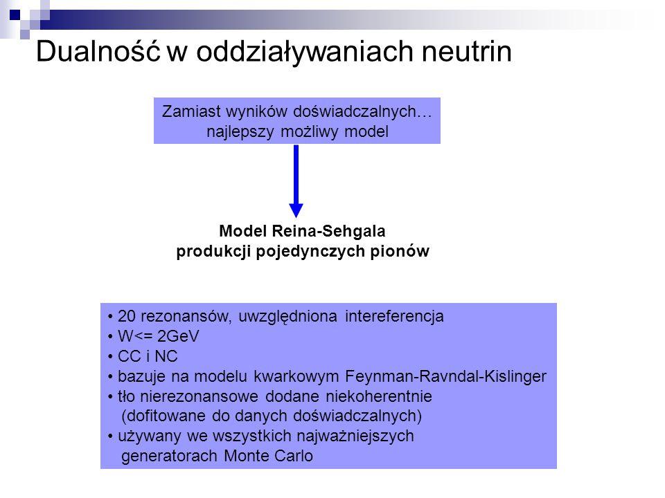 Dualność w oddziaływaniach neutrin Zamiast wyników doświadczalnych… najlepszy możliwy model Model Reina-Sehgala produkcji pojedynczych pionów 20 rezonansów, uwzględniona intereferencja W<= 2GeV CC i NC bazuje na modelu kwarkowym Feynman-Ravndal-Kislinger tło nierezonansowe dodane niekoherentnie (dofitowane do danych doświadczalnych) używany we wszystkich najważniejszych generatorach Monte Carlo