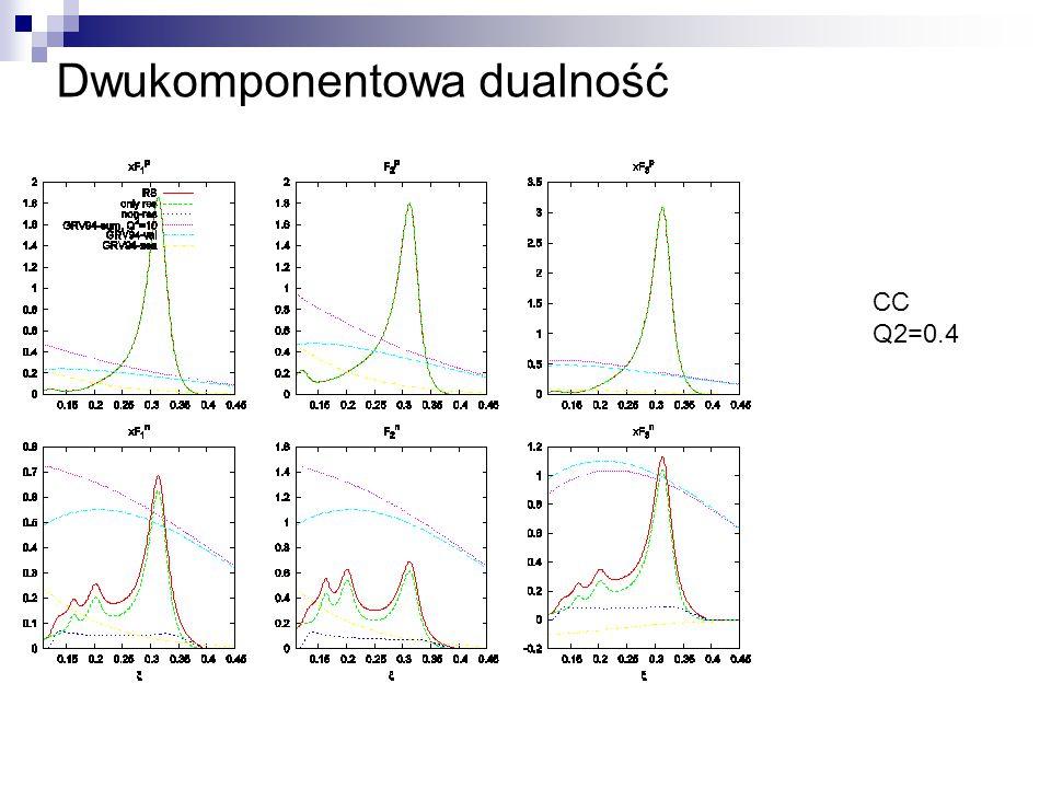 Dwukomponentowa dualność CC Q2=0.4