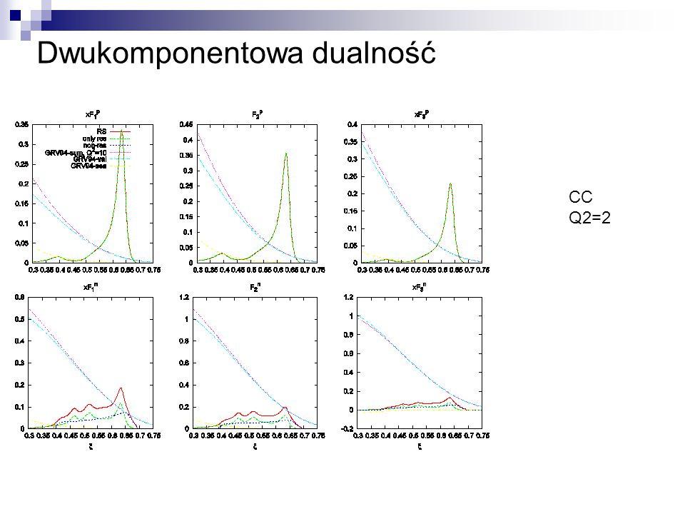 Dwukomponentowa dualność CC Q2=2