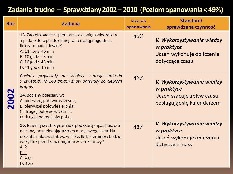 Zadania trudne – Sprawdziany 2002 – 2010 (Poziom opanowania < 49%) RokZadania Poziom opanowania Standard/ sprawdzana czynność 2002 13.