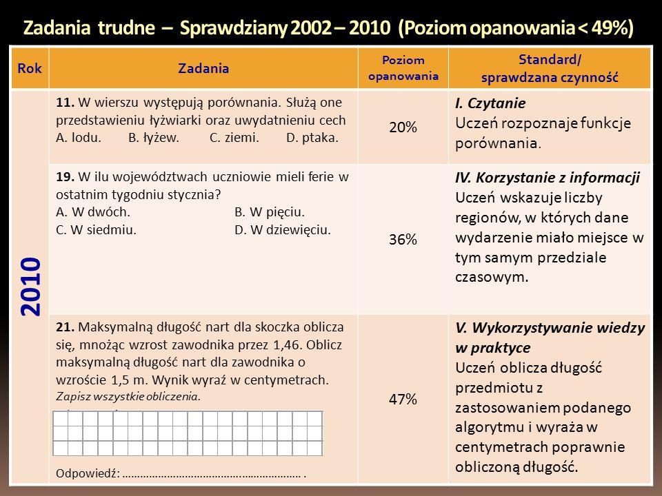 Zadania trudne – Sprawdziany 2002 – 2010 (Poziom opanowania < 49%) RokZadania Poziom opanowania Standard/ sprawdzana czynność 2010 11.