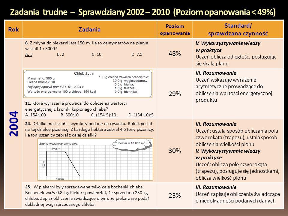 Zadania trudne – Sprawdziany 2002 – 2010 (Poziom opanowania < 49%) RokZadania Poziom opanowania Standard/ sprawdzana czynność 2004 6.