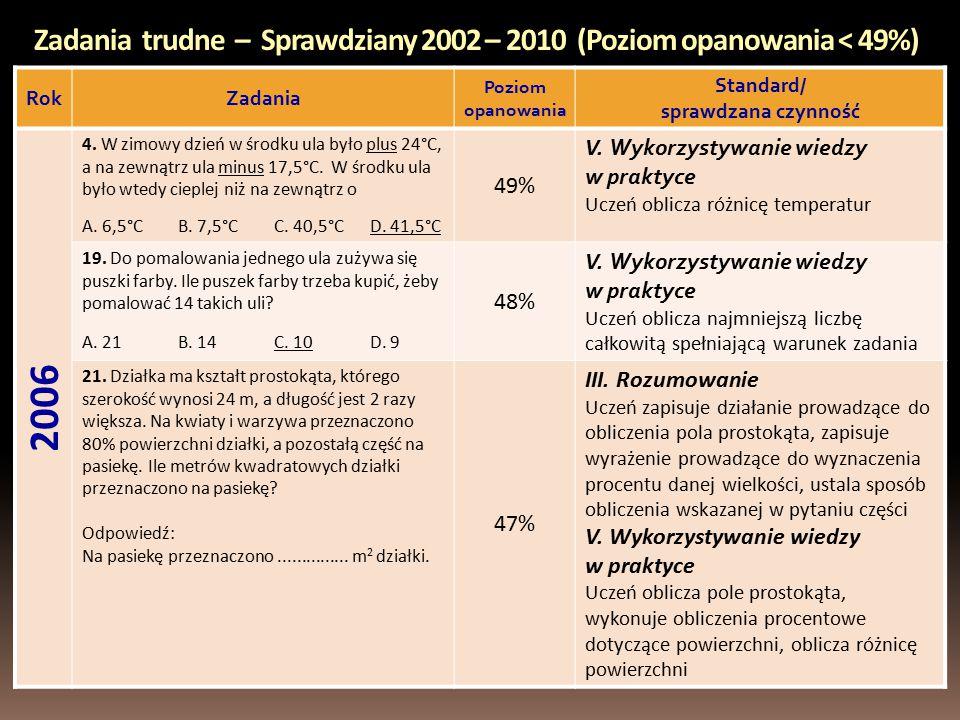 Zadania trudne – Sprawdziany 2002 – 2010 (Poziom opanowania < 49%) RokZadania Poziom opanowania Standard/ sprawdzana czynność 2006 4.