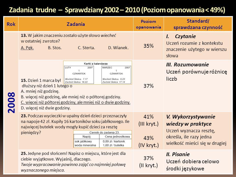 Zadania trudne – Sprawdziany 2002 – 2010 (Poziom opanowania < 49%) RokZadania Poziom opanowania Standard/ sprawdzana czynność 2008 13.
