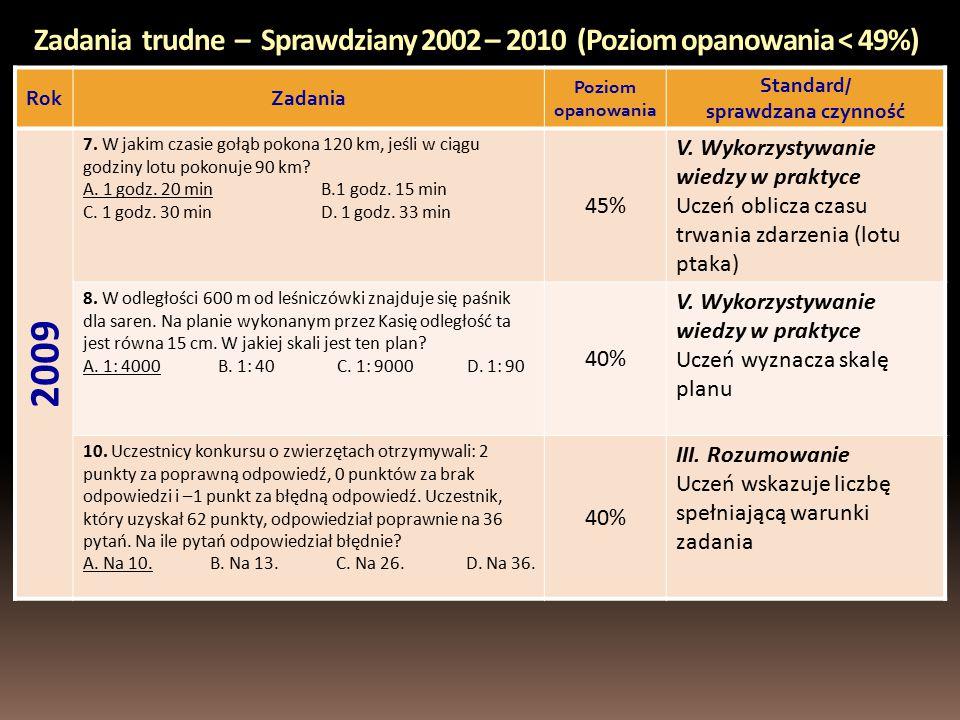 Zadania trudne – Sprawdziany 2002 – 2010 (Poziom opanowania < 49%) RokZadania Poziom opanowania Standard/ sprawdzana czynność 2009 7.