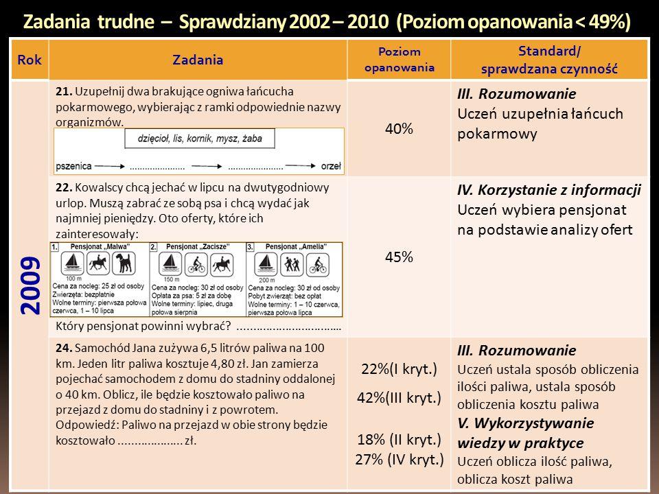 Zadania trudne – Sprawdziany 2002 – 2010 (Poziom opanowania < 49%) RokZadania Poziom opanowania Standard/ sprawdzana czynność 2009 21.
