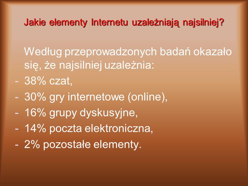 Jakie elementy Internetu uzależniają najsilniej? Według przeprowadzonych badań okazało się, że najsilniej uzależnia: -38% czat, -30% gry internetowe (