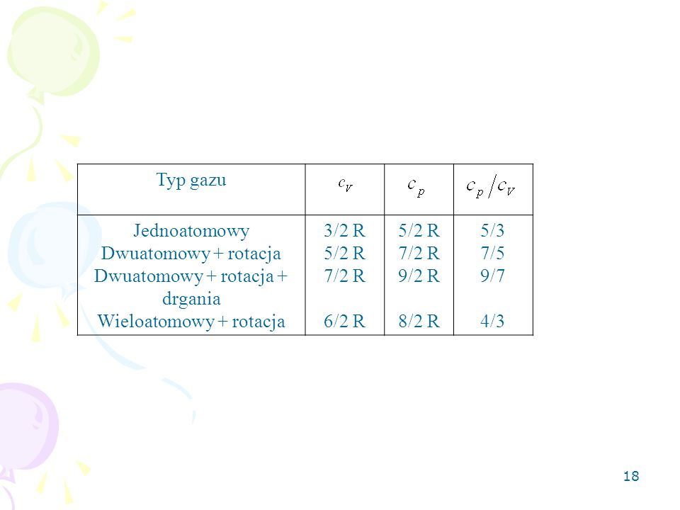 18 Typ gazu Jednoatomowy Dwuatomowy + rotacja Dwuatomowy + rotacja + drgania Wieloatomowy + rotacja 3/2 R 5/2 R 7/2 R 6/2 R 5/2 R 7/2 R 9/2 R 8/2 R 5/