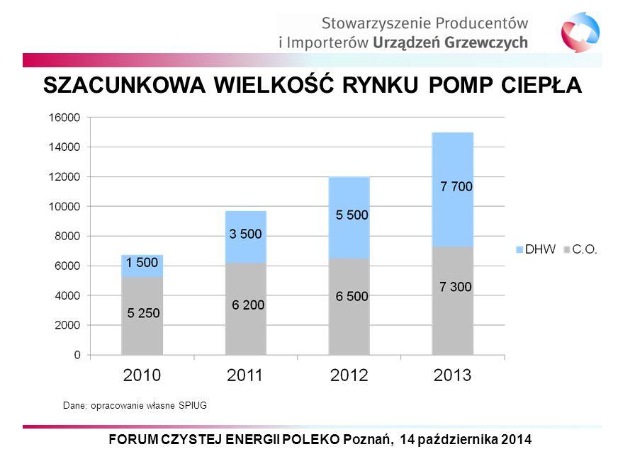FORUM CZYSTEJ ENERGII POLEKO Poznań, 14 października 2014 SZACUNKOWA WIELKOŚĆ RYNKU POMP CIEPŁA Dane: opracowanie własne SPIUG
