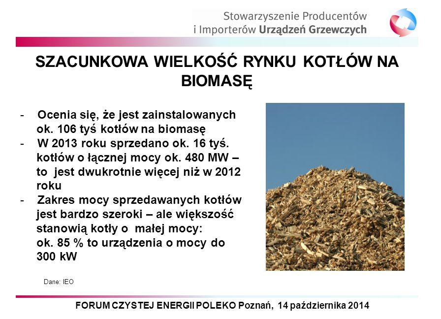 FORUM CZYSTEJ ENERGII POLEKO Poznań, 14 października 2014 SZACUNKOWA WIELKOŚĆ RYNKU KOTŁÓW NA BIOMASĘ Dane: IEO - Ocenia się, że jest zainstalowanych