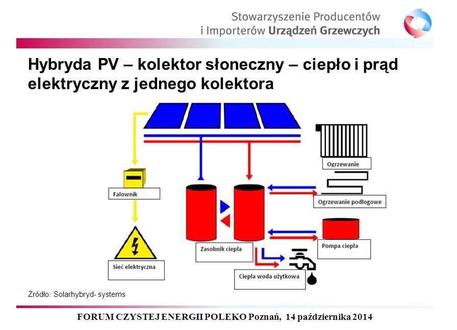 Hybryda PV – kolektor słoneczny – ciepło i prąd elektryczny z jednego kolektora FORUM CZYSTEJ ENERGII POLEKO Poznań, 14 października 2014 Żródło: Sola