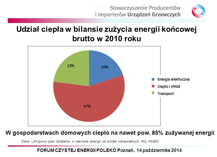 """FORUM CZYSTEJ ENERGII POLEKO Poznań, 14 października 2014 Udział ciepła w bilansie zużycia energii końcowej brutto w 2010 roku Dane: :""""Krajowy plan dz"""