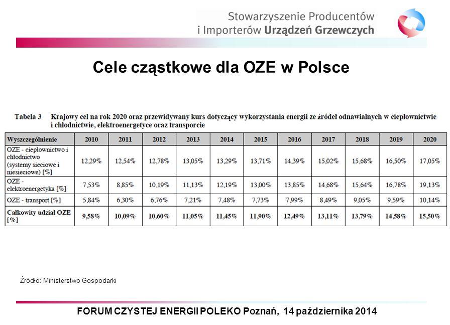FORUM CZYSTEJ ENERGII POLEKO Poznań, 14 października 2014 Cele cząstkowe dla OZE w Polsce Źródło: Ministerstwo Gospodarki