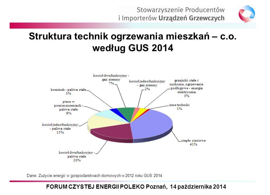 FORUM CZYSTEJ ENERGII POLEKO Poznań, 14 października 2014 Struktura technik ogrzewania mieszkań – c.w.u według GUS 2014 Dane: Zużycie energii w gospodarstwach domowych w 2012 roku GUS 2014