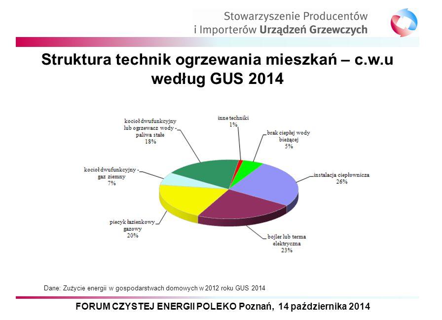 FORUM CZYSTEJ ENERGII POLEKO Poznań, 14 października 2014 Struktura technik ogrzewania mieszkań – c.w.u według GUS 2014 Dane: Zużycie energii w gospod