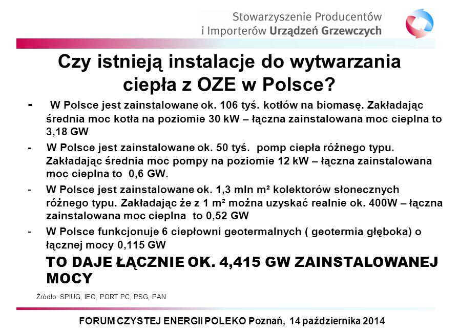 Przykłady różnych źródeł wytwarzania ciepła z OZE –Energetyka słoneczna: kolektory słoneczne, fotowoltaika –Energetyka wiatrowa – małe turbiny wiatrowe –Kotły biomasowe –Pompy ciepła –Mikrokogeneracja gazowa – biogaz –Instalacje geotermalne FORUM CZYSTEJ ENERGII POLEKO Poznań, 14 października 2014